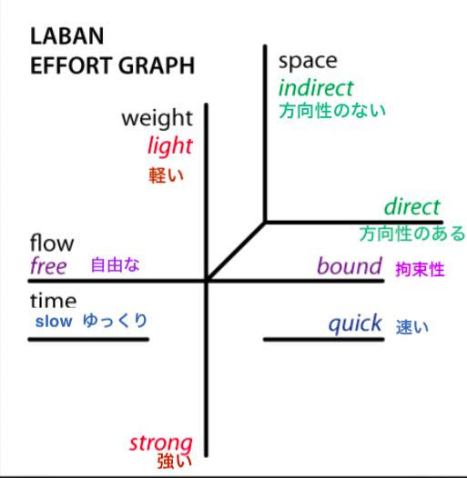 ラバン エフォート グラフ